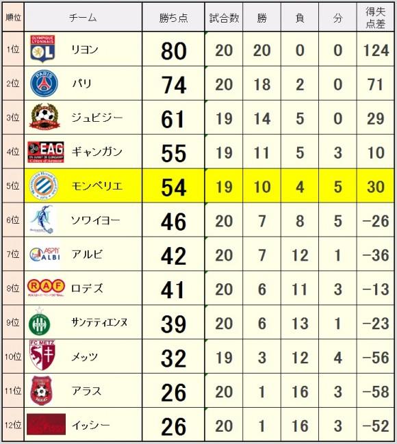 2015_03_30_ranking