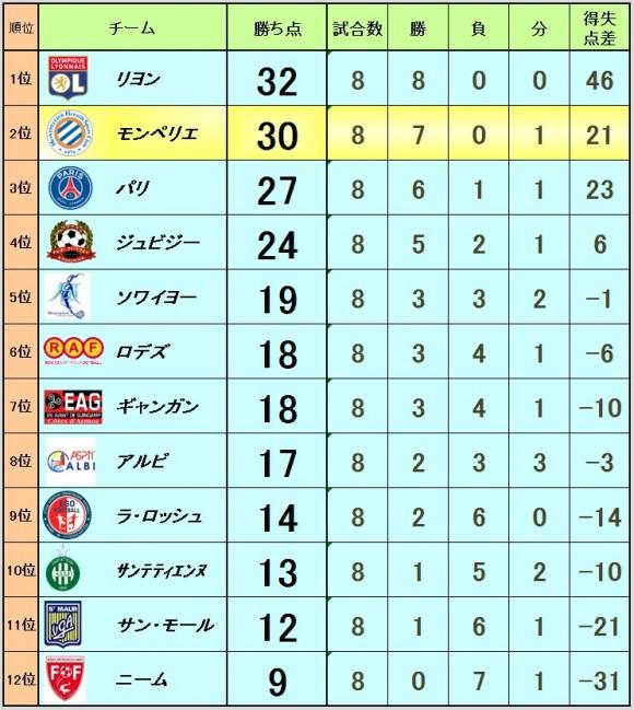 2015_11_02_ranking