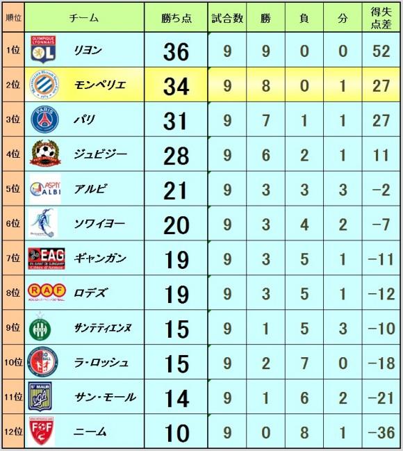 2015_11_09_ranking