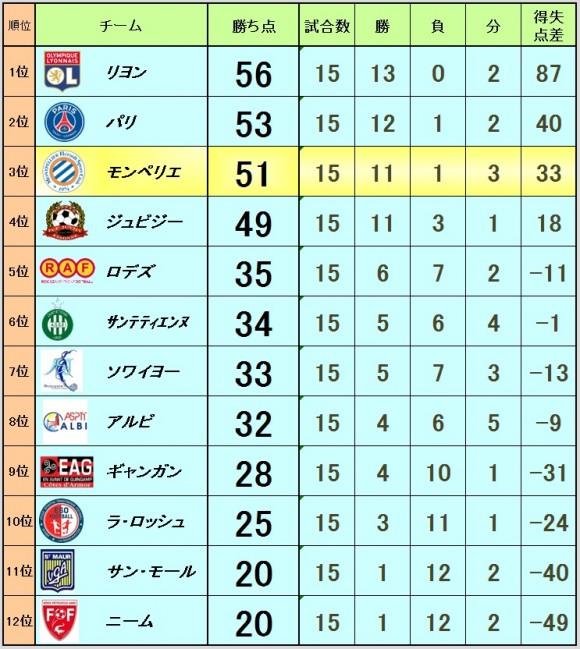 2016_02_09_ranking