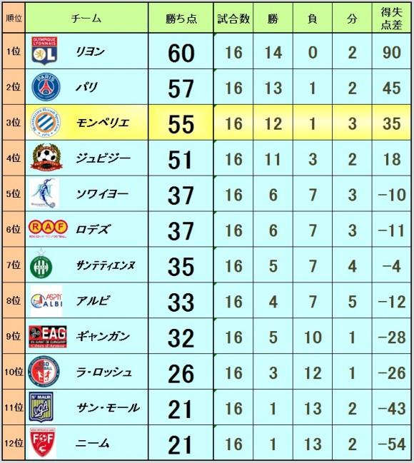 2016_02_22_ranking