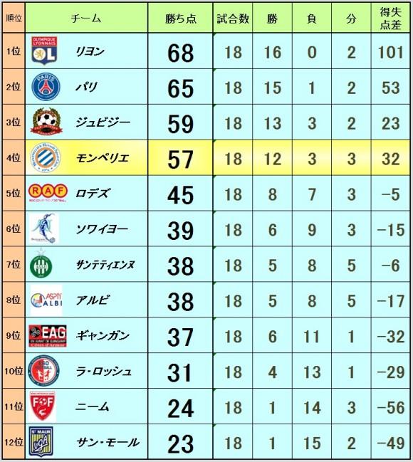 2016_03_29_ranking